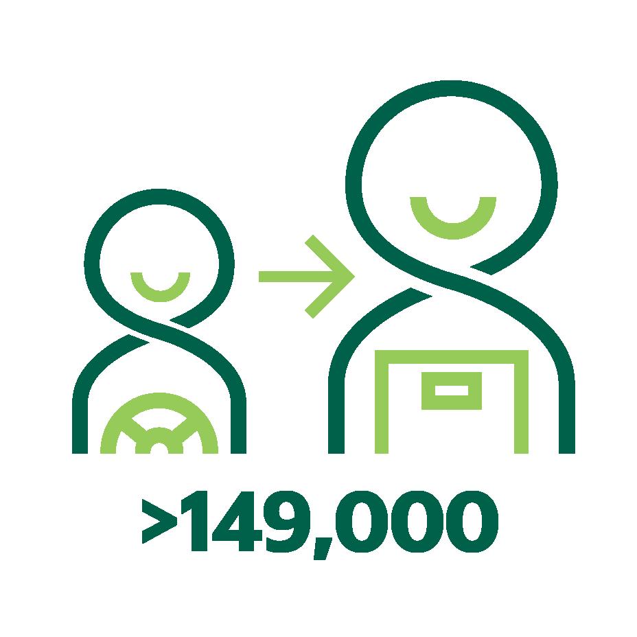 Lebih dari 149,000 Mitra pengemudi yang beralih ke layanan pengantaran sehingga mereka mereka tetap mendapat penghasilan